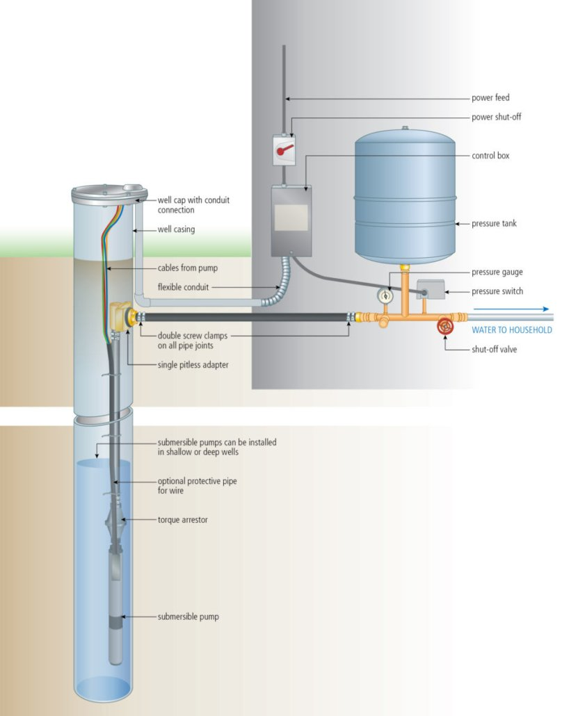 Borehole submersible pump system